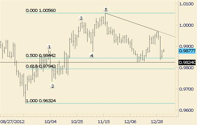 FOREX_Technical_Analysis_USDCAD_Consolidates_Sharp_Decline_body_usdcad.png, FOREX Technical Analysis: USD/CAD Consolidates Sharp Decline