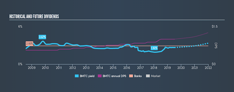 NasdaqGS:BMTC Historical Dividend Yield, July 9th 2019