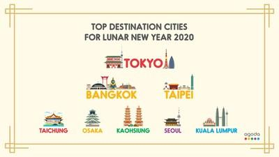 Celebrating Spring (Festival): Tokyo Takes Top Destinations Spot for Asian Travelers During Lunar New Year 2020