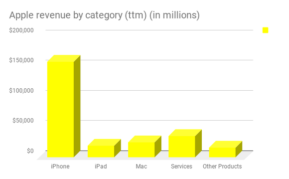 A bar chart with Apple's revenue by category