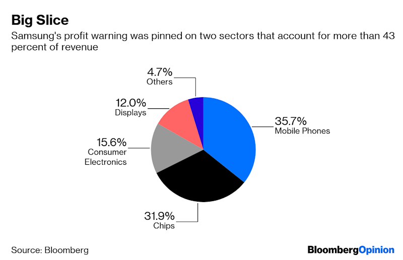 Samsung Profit Warning Is Tech's Inverted Yield Curve