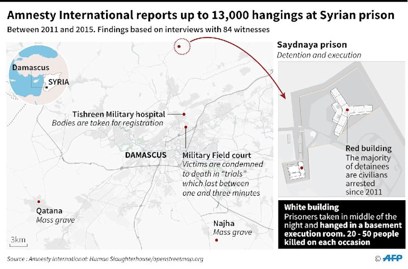 Amnesty International reports up to 13,000 hangings at Syrian prison (AFP Photo/John SAEKI)