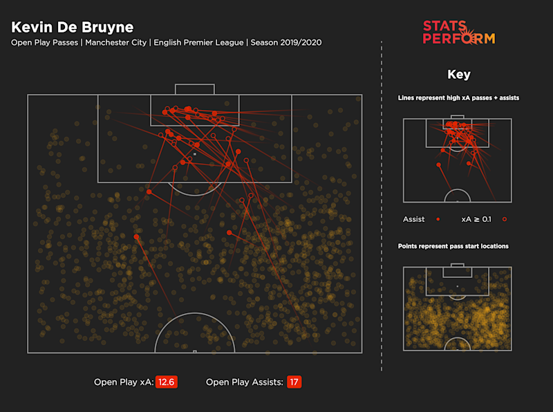 Kevin De Bruyne's 'open play passes' map for the 2019-20 season