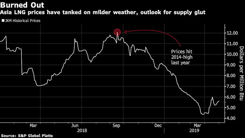 Cooler Asia Summer May Add to LNG Woes as World Awash With Gas
