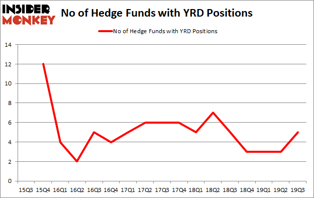 Is YRD A Good Stock To Buy?