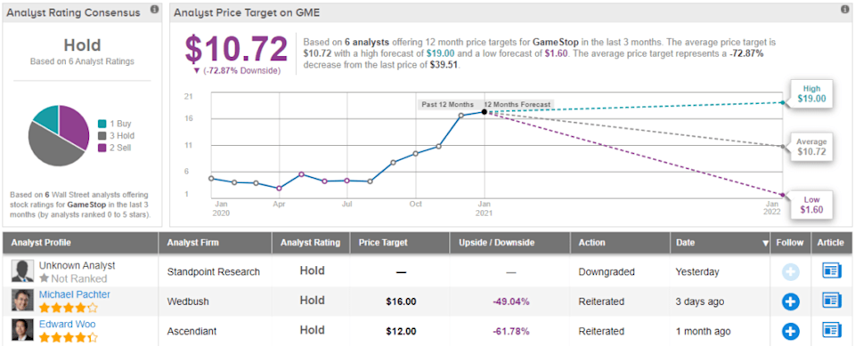 Download Yahoo Finance Gme Pictures