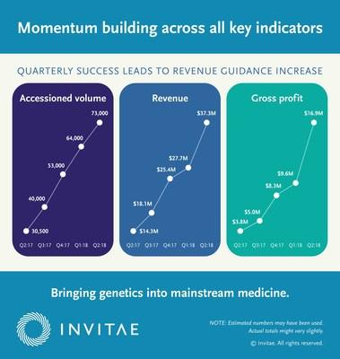 invitae reports more than 160 annual revenue growth driven by