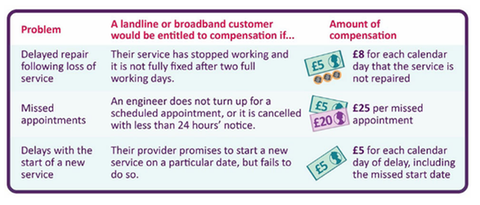Ofcom has announced what compensation will be paid and in what circumstances - Credit: Ofcom