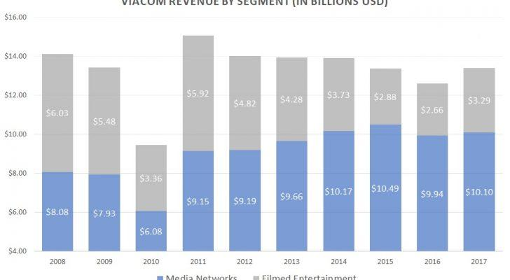 Viacom revenue