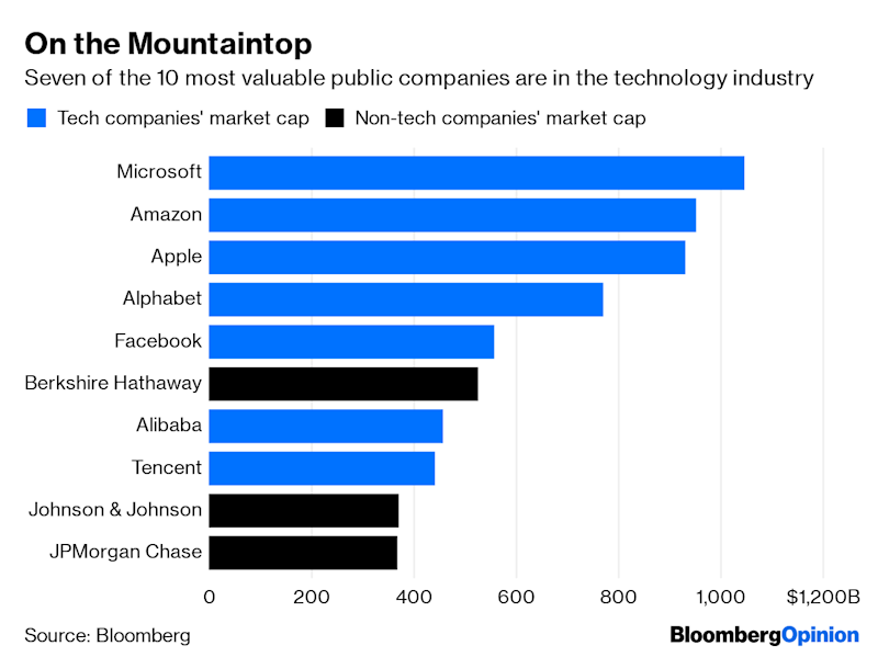 "(Bloomberg Opinion) -- As U.S. anti-monopoly authorities weigh possible investigations into America's technology superpowers, there is one advantage the government can't touch: the size, scale and might of the tech giants' computer networks, logistics machines and other infrastructure. This week, Bloomberg News wrote about the irony of the last decade of flourishing technology startups. Many of the upstarts might not exist without the computing horsepower of Amazon Web Services, the vehicle-routing backbone of Google Maps or customer acquisition through ads on Facebook Inc. Younger companies such as Lyft Inc. are both a challenge to supremacy of the U.S. tech powers and heavily reliant on their products. The word ""moat"" is overused jargon for companies' unique advantages that let them stay ahead of competitors. But the article was a reminder that the five biggest U.S. technology companies have a heck of a moat in the form of their physical infrastructure — everything from Amazon's package centers and delivery airplanes to Google's sophisticated computer data centers and privately built undersea internet cables. Also this week, Recode offered a glimpse of anxiety inside Walmart Inc. about its e-commerce business and the costs of keeping up with Amazon.com Inc. The news outlet reported that Walmart's e-commerce chief has pressed to spend more to expand what is at most 20 U.S. warehouses that handle the company's online orders, compared with Amazon's more than 100 U.S. package centers.If a company the size of Walmart — which sells about half a trillion dollars worth of merchandise globally each year compared with Amazon's roughly $300 billion — has trouble justifying bulking up its warehouse network to Amazon's scale, then what competitor can possibly do so?For all the claims that Amazon copies hot-selling products sold on its websites, or unfairly uses data about shoppers' purchases and searches for its own ends, it is Amazon's network of warehouses and its ever-expanding logistics machine that give it an advantage few competitors can match. It's not only the size and scope of Amazon's logistics operation that gives it a leg up. Amazon is not shy about trumpeting what it says is the technological supremacy of its package stowing and sorting centers. An executive recently told the Financial Times that computerized scanners and cameras in more than 20 Amazon warehouses are making it easier to track and retrieve items. (It's worth re-reading this Ben Evans piece about the PR advantage the notoriously secretive Amazon gets from talking about its logistics prowess.) Amazon isn't alone in widening its moat. Last week, Alphabet Inc.'s Google announced the latest privately funded undersea cable between Europe and Africa. That kind of infrastructure used to be built by consortia of telecommunications providers, but it has become common for Facebook, Microsoft Corp. and Google to go their own way. This year, Google has said it will spend more than $13 billion just in the U.S. on data centers and other real estate. (All that sophisticated computing infrastructure isn't infallible. Facebook confirmed on Wednesday that people were having problem with videos and photos on Facebook and Instagram.)In the last 12 months, the five biggest U.S. technology companies recorded nearly $90 billion of combined capital spending — big-ticket item such as computer data centers, internet cables, specialized equipment to build computer chips, warehouses and other real estate.(1) The figure has more than doubled since 2015, Bloomberg data show. It's fair to say that $90 billion buys a lot of moats. There's probably an Alphabet ""moonshot"" project somewhere to dig literal moats.This kind of advantage for the tech giants is hard to grasp for someone surfing YouTube or placing her third order this month from Amazon. But all those built-up moats give the companies the kind of lead that is far beyond the reach of antitrust cops. A version of this column originally appeared in Bloomberg's Fully Charged technology newsletter. You can sign up here. (1) My spending figures for Amazon and Microsoft include capital leases, and for Amazon the figures are net of incentive payments for property and equipment. Bloomberg's data on Apple capital spending may differ from the figures reported by the company.To contact the author of this story: Shira Ovide at sovide@bloomberg.netTo contact the editor responsible for this story: Daniel Niemi at dniemi1@bloomberg.netThis column does not necessarily reflect the opinion of the editorial board or Bloomberg LP and its owners.Shira Ovide is a Bloomberg Opinion columnist covering technology. She previously was a reporter for the Wall Street Journal.For more articles like this, please visit us at bloomberg.com/opinion©2019 Bloomberg L.P."