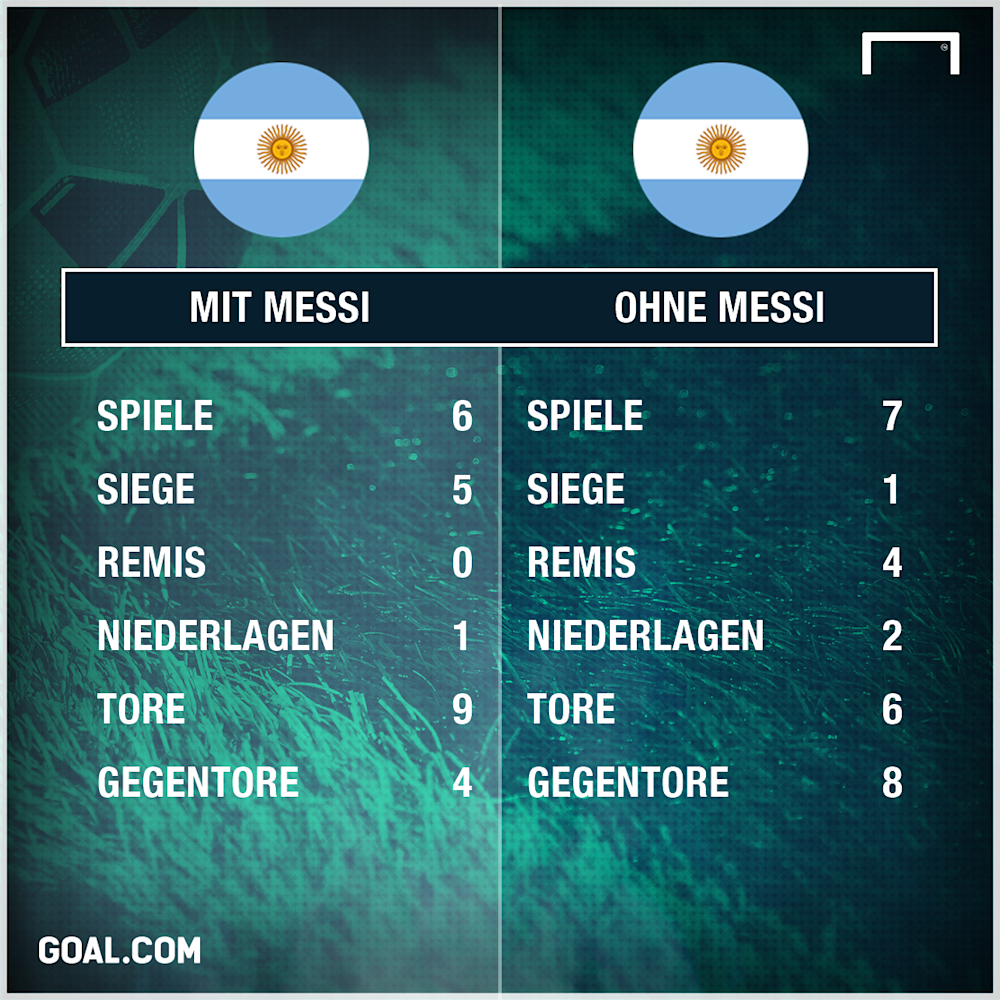 GFX Stats Messi Argentina German