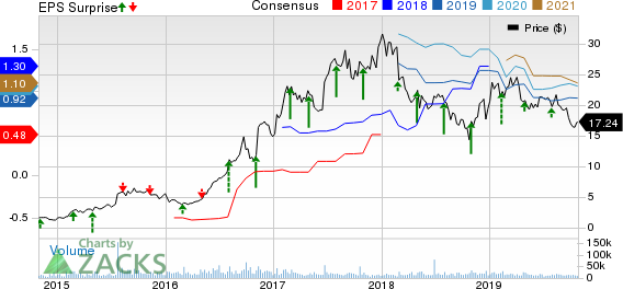 Exelixis, Inc. Price, Consensus and EPS Surprise