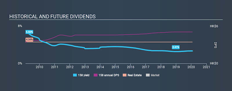 SEHK:158 Historical Dividend Yield, January 26th 2020