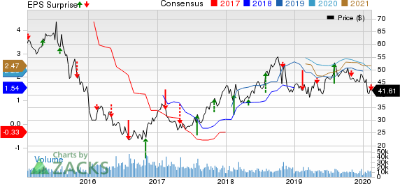 CF Industries Holdings, Inc. Price, Consensus and EPS Surprise