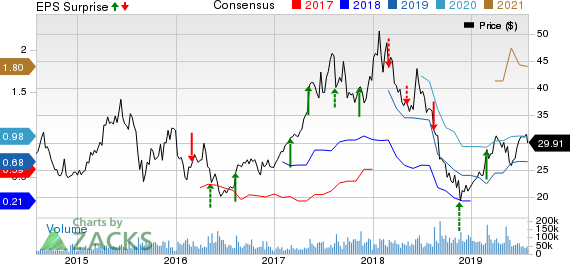 JD.com, Inc. Price, Consensus and EPS Surprise