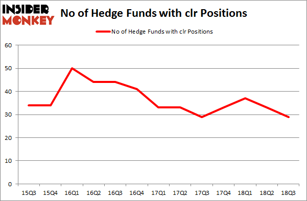 No of Hedge Funds with CLR Positions