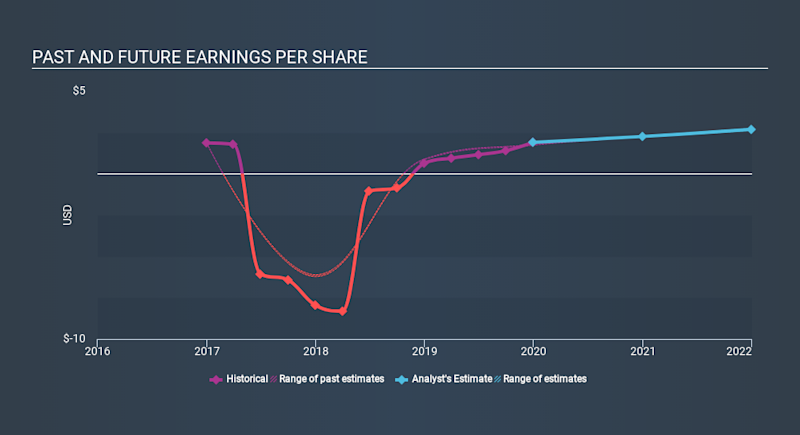 NasdaqGS:HURN Past and Future Earnings, February 27th 2020