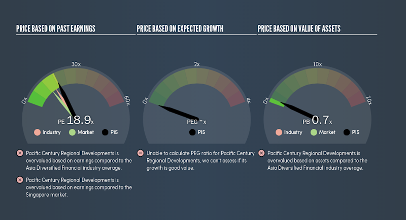 SGX:P15 Price Estimation Relative to Market, July 17th 2019