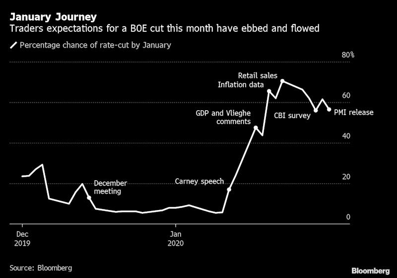 BOE Timeline: Tracking the Swinging Bets on January Rate Cut