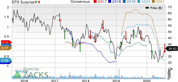 DrilQuip, Inc. Price, Consensus and EPS Surprise