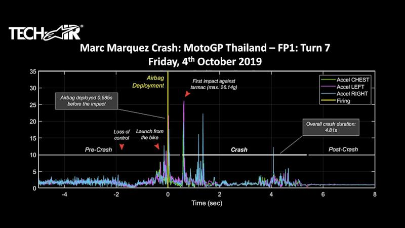 Marc Marquez crash graph Alpinestars