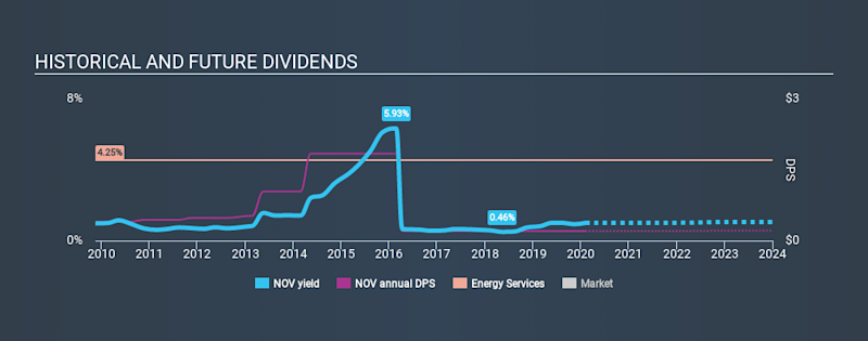 NYSE:NOV Historical Dividend Yield, February 6th 2020