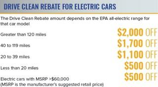 Electric Car Rebate Ny