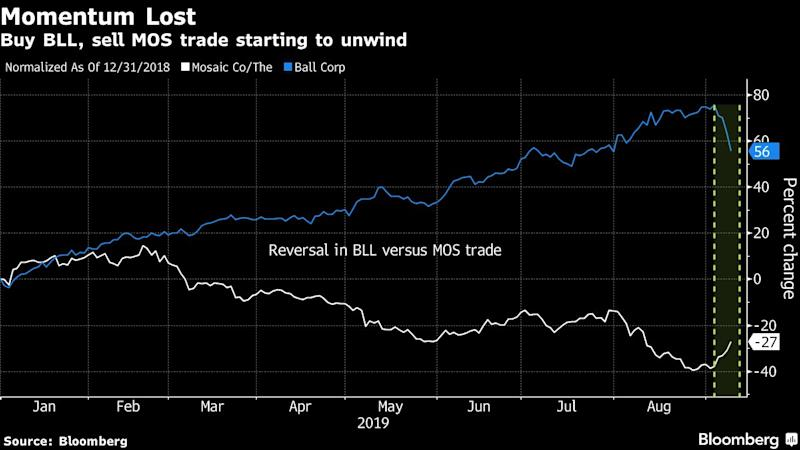 A Popular Momentum Trade Is Unwinding This Month