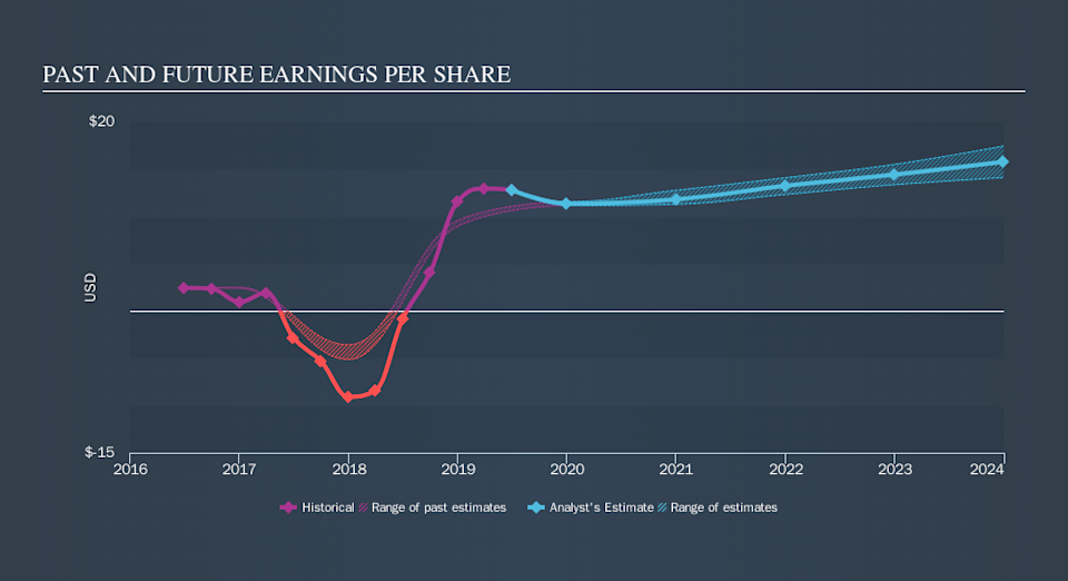 NYSE:MOH Past and Future Earnings, October 9th 2019