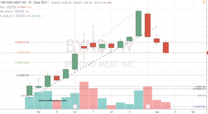 IPO Stock to Buy No. 2: Beyond Meat (BYND) Stock
