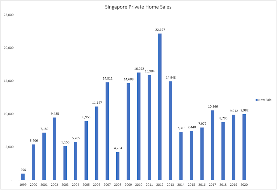property-agent-singapore-private-home-sales
