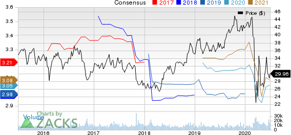Omega Healthcare Investors, Inc. Price and Consensus