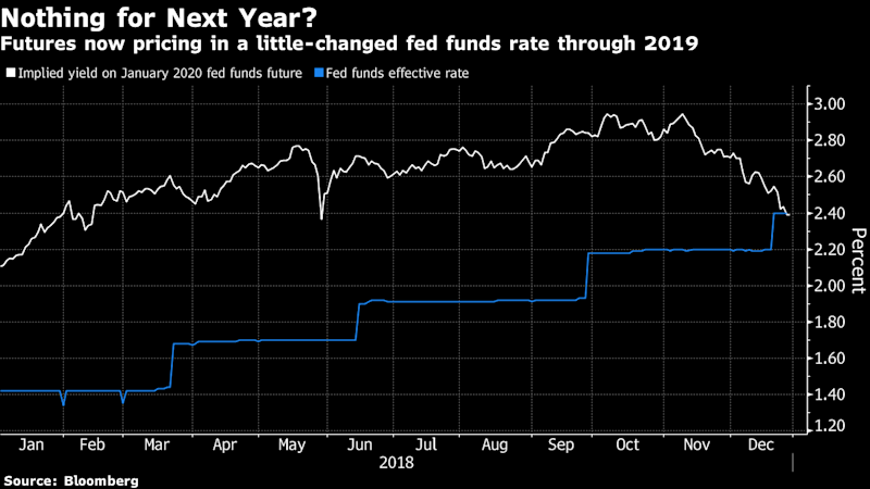Reports of the Death of Fed Rate Hikes May Have Been Exaggerated