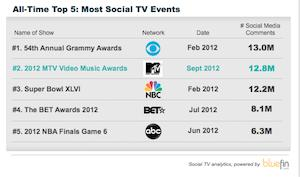 MTV's Video Music Awards: The Most Social TV Event of All-Time?