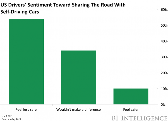 US Sentiment to sharing road with Autonomous Cars
