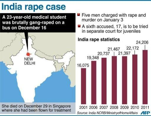<p>Graphic showing New Delhi in India where a 23-year-old medical student was gang-raped in December.</p>