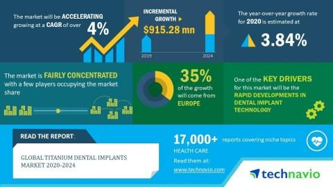 Global Titanium Dental Implants Market 2020-2024 | Evolving Opportunities with Danaher Corp. and GC Corp. | Technavio