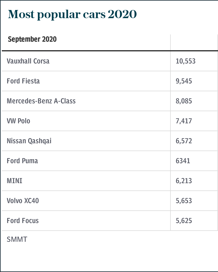 Best selling cars 2020