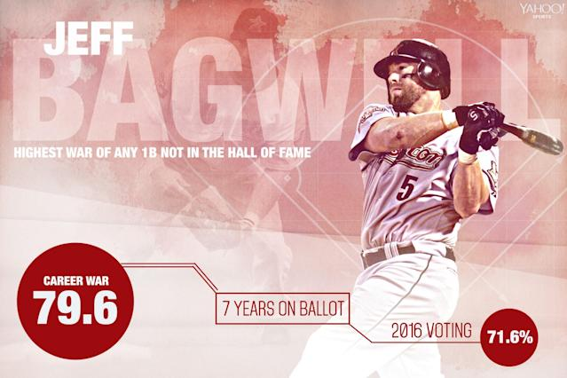 Jeff Bagwell is on the doorstep of Cooperstown after a big jump in votes in 2016. (Amber Matsumoto / Yahoo Sports)