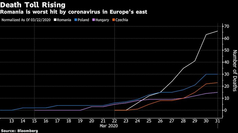 Romanian Virus Death Toll Rises to Worst in EU's Eastern Wing