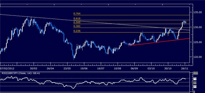 Forex_Analysis_GBPJPY_Classic_Technical_Report_11.27.2012_body_Picture_1.png, Forex Analysis: GBP/JPY Classic Technical Report 11.27.2012
