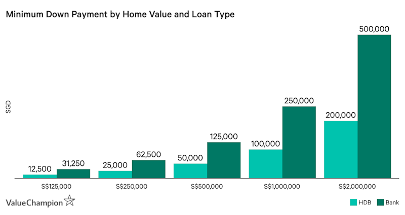 Minimum Down Payment by Home Value and Loan Type