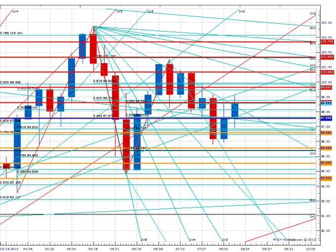 WPT_EUR_body_Picture_2.png, Weekly Price & Time: EUR/USD Flirting With An Important Upside Pivot