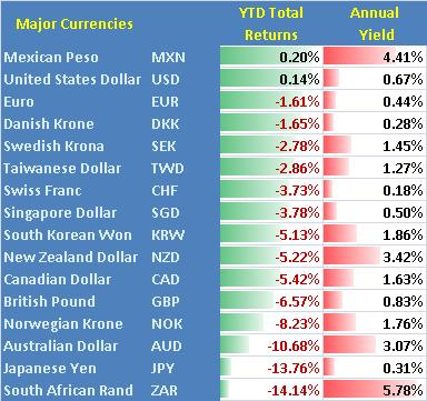 Latest forex rates in south africa