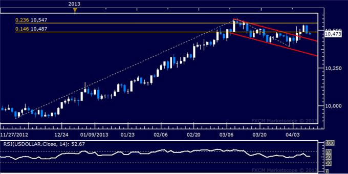 Forex_US_Dollar_Technical_Analysis_04.10.2013_body_Picture_5.png, US Dollar Technical Analysis 04.10.2013