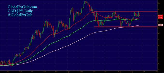 2_CADJPY_Trades_That_Suit_Any_Trader_body_GuestCommentary_LMcMahon_September23A.png, 2 CAD/JPY Trades That Suit Any Trader