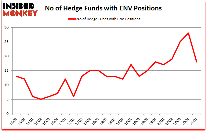 Is ENV A Good Stock To Buy?