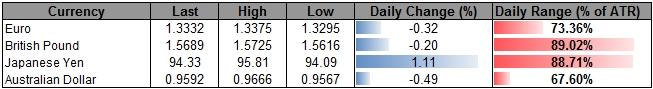 Forex_USD_Losses_Limited_Ahead_of_FOMC_BoJ_Pause_to_Support_JPY_body_ScreenShot056.png, USD Losses Limited Ahead of FOMC, BoJ Pause to Support JPY