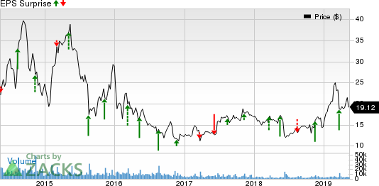 Canadian Solar Inc. Price and EPS Surprise