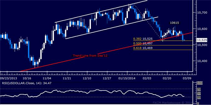 dailyclassics_us_dollar_index_body_Picture_2.png, Forex: US Dollar Technical Analysis – Holding at February Low